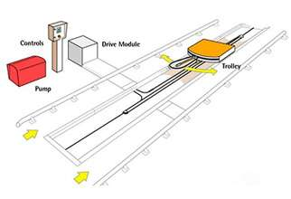 Under Chassis Jet Wash
